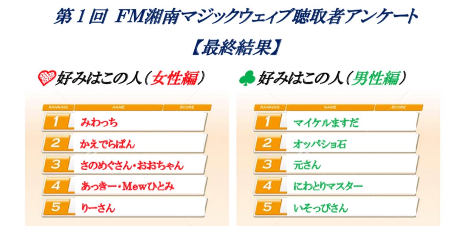第1回 FM湘南マジックウェィブ聴取者アンケート【最終結果】